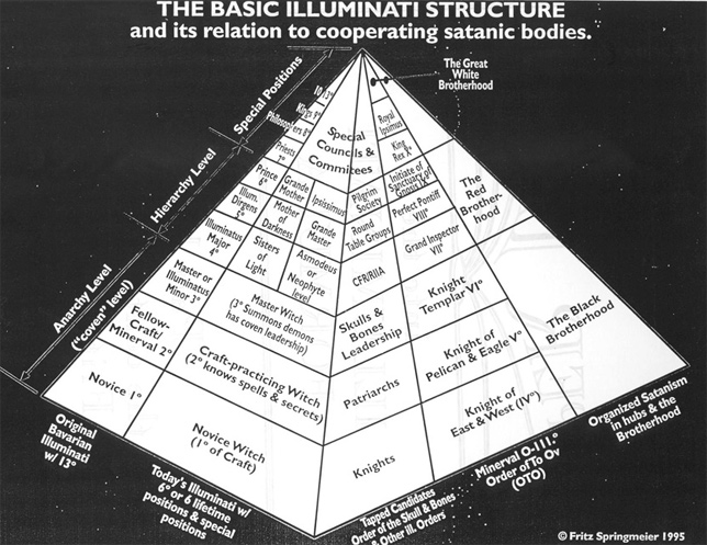 Illuminati-bloodlines-Pyramid
